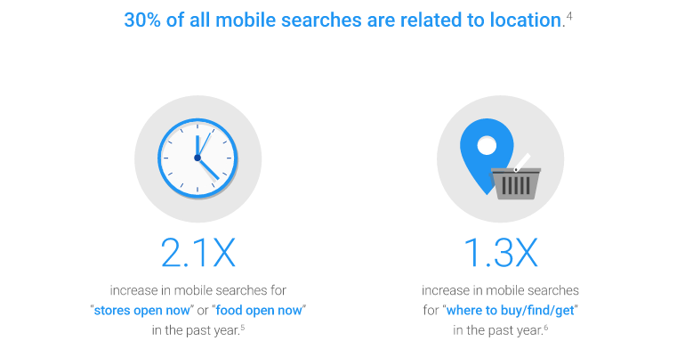 30-of-mobile-is-local