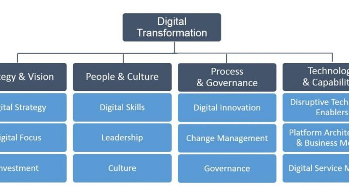9 Digital Transformation Elements You Need To Know