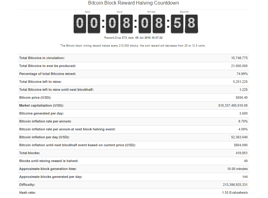 Bitcoin block reward halvingg bitcoin block reward halving ccuart Image collections