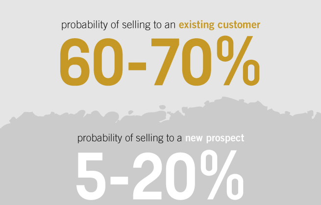 adwords-seling-probability