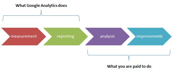 google-analytics-and-you